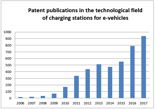 Fig. 2: Development of patent applications from 2006 to 2017 in the technological field of charging stations for e-vehicles © FIZ Karlsruhe.