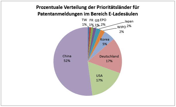 Fig. 8: Distribution of priority countries for patent applications in the field of charging stations © FIZ Karlsruhe